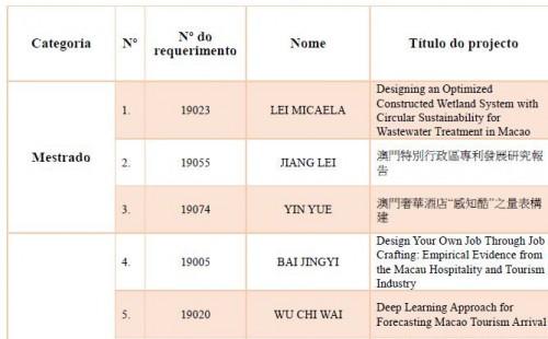 Lista de candidatos selecionados para o Programa de Bolsas para Estudos sobre Macau para o ano académico 2019/2020